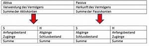 Schadensersatz Berechnen Formel : gewinn erkl rung ~ Themetempest.com Abrechnung