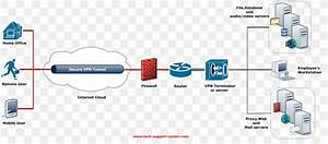 Virtual Private Network Tunneling Protocol Computer