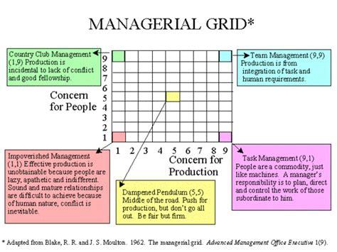 leadership dilemmas grid solutions blake  mccanse