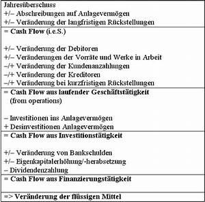 Cash Flow Berechnen : cash flow statement controllingwiki ~ Themetempest.com Abrechnung