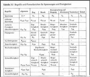 Sicherheitsfaktor Berechnen : festigkeitsberechnung bs wiki wissen teilen ~ Themetempest.com Abrechnung