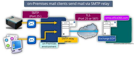 Office 365 Mail Gateway by Smtp Relay In Office 365 Environment Part 3 4 O365info