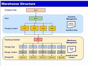 Sap Warehouse Management Organization Structure  U2013 Ganesh