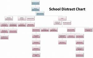 How To Make An Organizational Chart In Word Flowchart Generator The Drawpro Flowchart Generator