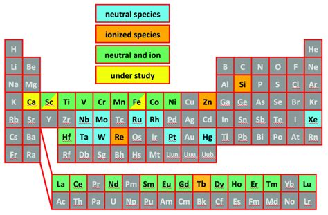color coded periodic table a periodic table color coded by published neutral and