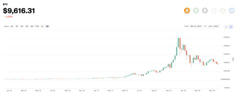 read bitcoin candlestick charts  price charts
