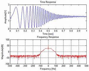Frequency Response Of The Ecg Sensor