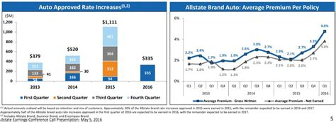 Auto Severity Up 7.5% In 1q; Company Plans More