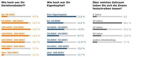 studie  finanzieren die deutschen ihr bauvorhaben