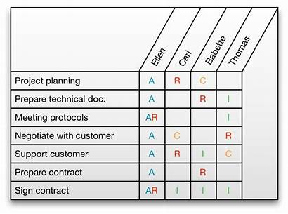 Raci Benefits Matrices Matrix Example Management Project