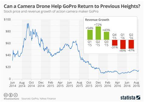 chart   camera drone  gopro return  previous