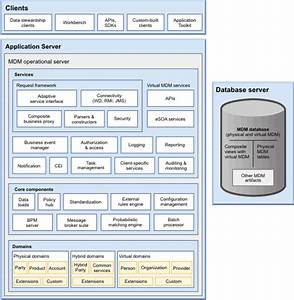 Architecture And Concepts For Infosphere Mdm