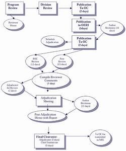 Standard 6 1 Chart A Nces Statistical Standards