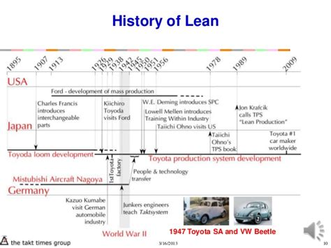 history  lean  toyota