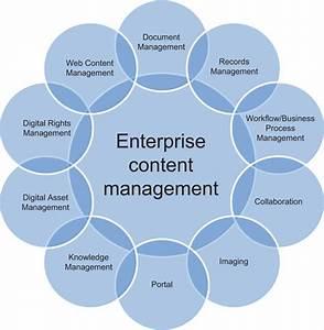 Best practices in enterprise content management system for Enterprise document management system