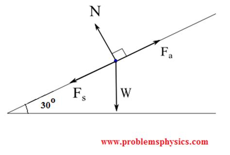 Free Body Diagrams Tutorials With Examples Explanations