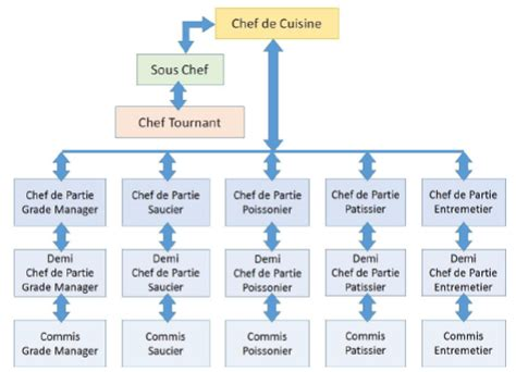 brigade cuisine food production operations introduction to cookery