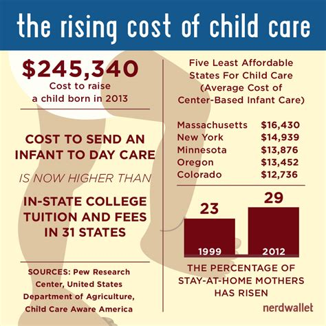 cost of a cost to raise a child nears 250 000 usda report finds nerdwallet