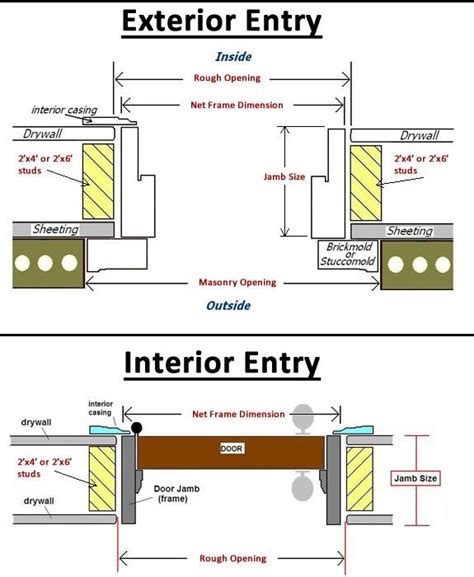 entry door sizes entry door jamb width illustration common jamb sizes 4 9