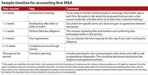 roadblocks  avoid  accounting firm ma