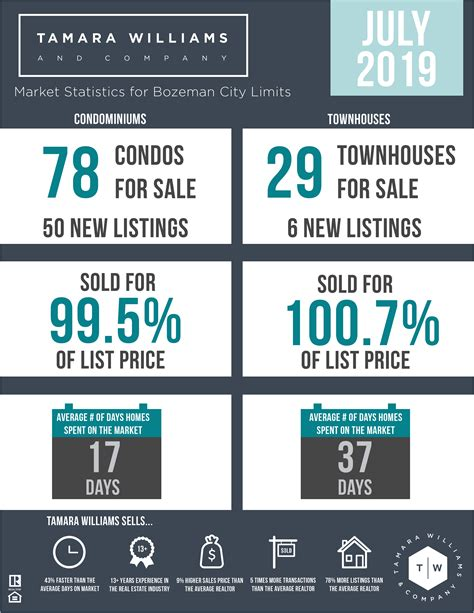 Every week we review real estate market statistics for ...