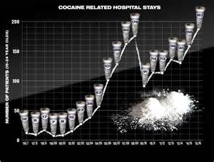 Cocaine Abuse