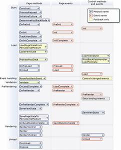 Asp Net Page Life Cycle Diagram  U2013 Asp Net And Web Tools