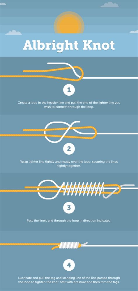knot fishing albright loop tying dropper encyclopedia