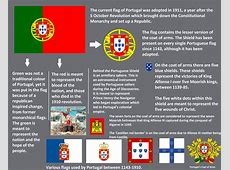 Meaning of Portugal's flag vexillology