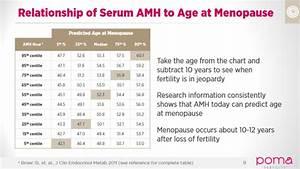 Estradiol Level Chart Anti Müllerian Hormone Test Amh For Menopause All