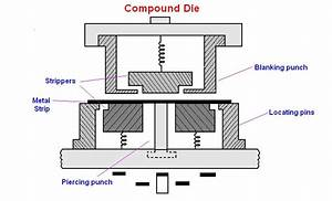 Mechanical Engineering  Dies And Its Types