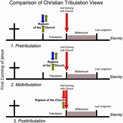 Tribulation Views Svg Rapture Timeline Christian Comparison