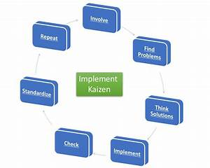 How To Implement Kaizen