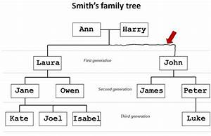 An Example Scenario Of The Geometry Context  A Family Tree
