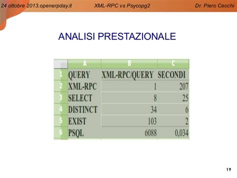 Xml-rpc Vs Psycopg2