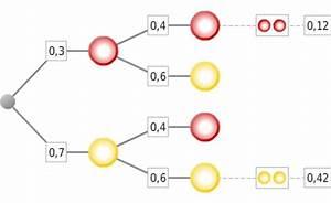 Wahrscheinlichkeit Berechnen : relative h ufigkeiten und wahrscheinlichkeiten ~ Themetempest.com Abrechnung
