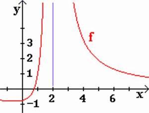 Asymptote Berechnen Gebrochen Rationale Funktion : mathematik schulwissen oberstufe differential integralrechnung 40 ~ Themetempest.com Abrechnung