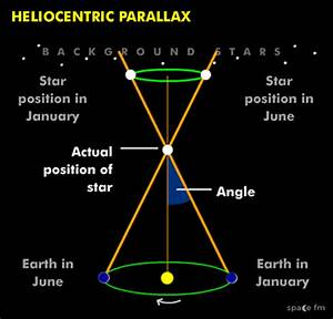 Heliocentric Parallax