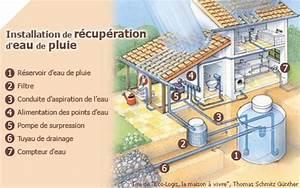 Système De Récupération D Eau De Pluie : contexte r glementaire bureau d 39 etudes industrielles ~ Dailycaller-alerts.com Idées de Décoration