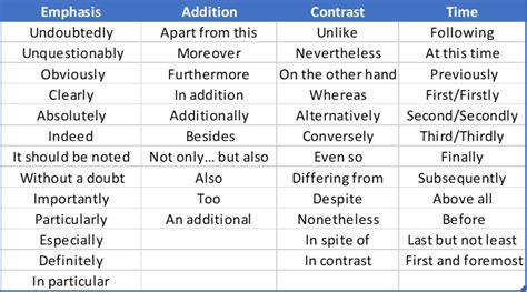 Essay Transition Words by Transition Words For Essays The Ultimate 2019 List