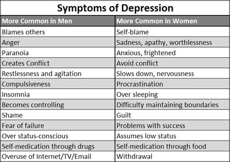 Types Of Depression (part 1)  Clinical Or Major. Profile Signs. Good Morning Signs Of Stroke. Bakery Signs. Early Intervention Signs. Major Stroke Signs Of Stroke. Fire Fighting Signs Of Stroke. Debilitating Signs. Business Signs