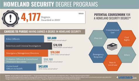 Online Homeland Security Degrees  Homeland Security Programs. Accidental Injury Insurance Lose 30 Pounds. Why Do Toenails Turn Yellow Knock Code Lg G2. Luzerne County Community College Intranet. Build My Website For Me Windows Fort Worth Tx. Consulate Of China In Houston. Commercial Storage Units Send Big File Online. Stanchions Crowd Control Plaque Heart Disease. Nursing Schools In Denver Colorado