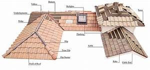 Tile Roofing In Denver  Co
