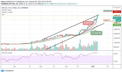 This is the bitcoin (btc/usd) prediction page. Bitcoin Price Prediction: BTC/USD Sets A New 2021 High ...