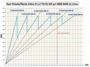 Seat Toledo 1 2 Tsi 81 Kw