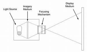 Electronics Circuit Diagrams  U0026 Schematics  Diy Lcd Projectors