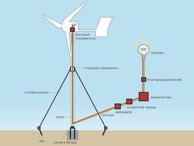 Ветрогенератор отзывы владельцев которые либо купили или сами сделали и пользуются им