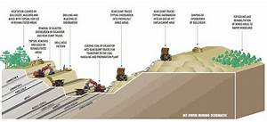 Surface Mining Is A Method Used To Extract Minerals And