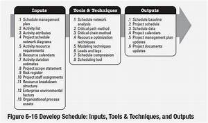 Knowledge Is Power  Develop Schedule Inputs  Tools