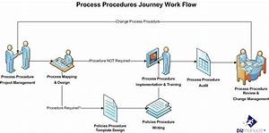 Business Process  Management And Decision Making